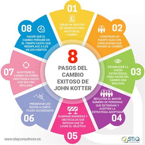 Kotter John by Gesti 243 N Del Cambio A Trav 233 S De Las 8 Claves De John Kotter