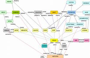 Entity Relationship Diagrams For The Museum System