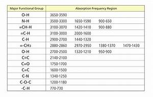 Light Frequency Chart How Does Infrared Spectroscopy Identify Functional Groups