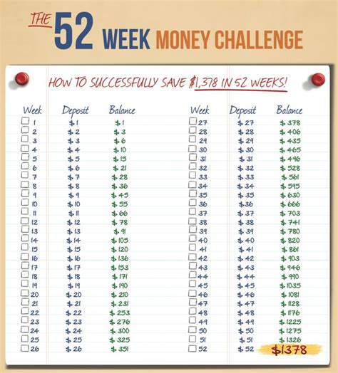 52 Week Money Saving Challenge Chart