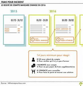 Cepourtous Mon Compte : facturation des frais bancaires ce qui va changer en 2016 la finance pour tous ~ Medecine-chirurgie-esthetiques.com Avis de Voitures