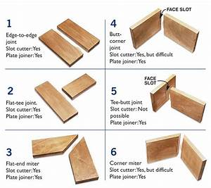 Q & A: Slot Cutter vs Plate Joiner - Popular Woodworking