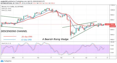 You have currently selected the base currency united states dollar and the target currency bitcoin with an amount of 1 united states dollar. Bitcoin Price Prediction: BTC/USD Returns Above $7,000, Attempts to Breach $7,400 Resistance ...