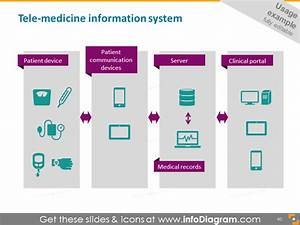 Awesome Flowchart  U0026 Diagram Visuals For Health Care
