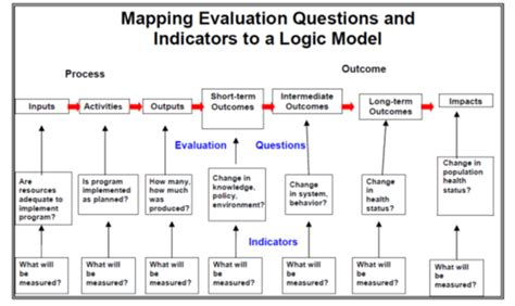 Evaluation Logic Model Template by Dedipac