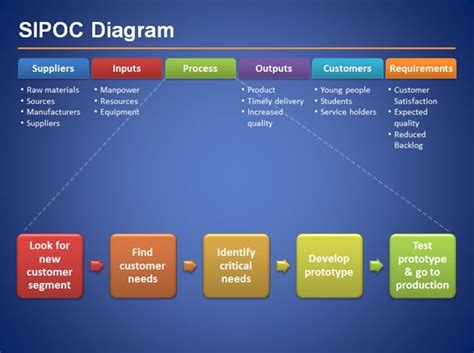 sipoc diagram suppliers inputs process outputs