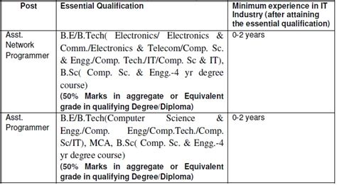 freshers durgajobs it government