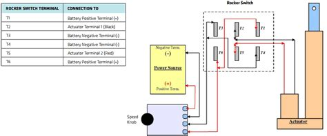 How Control The Speed Linear Actuator With