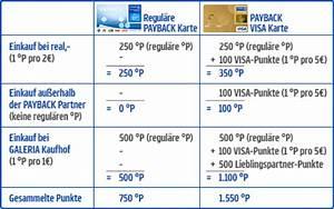 Payback Punkte Aufs Konto : payback visa flex erfahrungen wie gut ist die karte wirklich test ~ Eleganceandgraceweddings.com Haus und Dekorationen