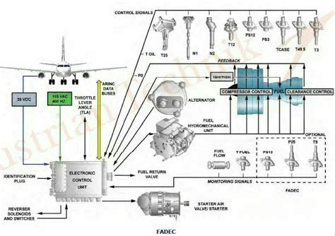 Schematic Of A Jet Engine Fadec Control System.