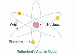 Ernest Rutherford Atomic Model | www.pixshark.com - Images ...