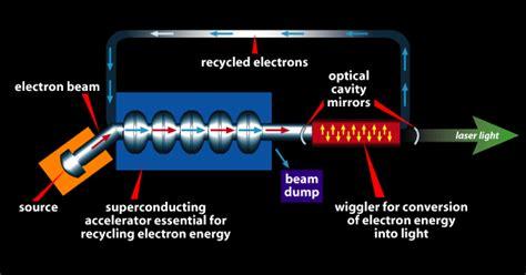 Free-Electron Laser Program