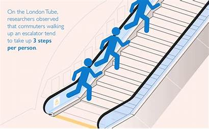 Escalator Walk Stand Faster Graphics Research Inside