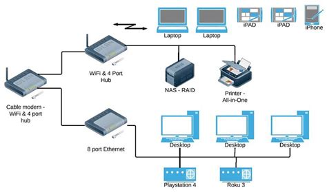 set   home office network remote office tech