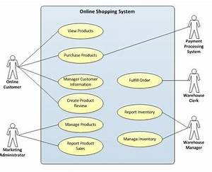 System Use Case Diagram Online Shopping Mobile Shopping