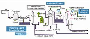 Petroleum Refining   Ultrapure Water Supply  Water