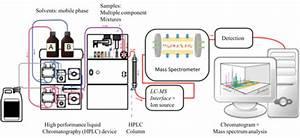 Liquid Chromatography U2013mass Spectrometry