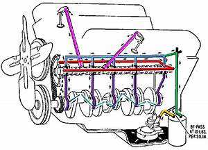 Ford Engine Oiling System Diagram : engine theory what 39 s generally on the other side of the ~ A.2002-acura-tl-radio.info Haus und Dekorationen