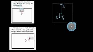 How To Draw Force Diagrams