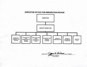 Executive Office For Immigration Review Organization Chart