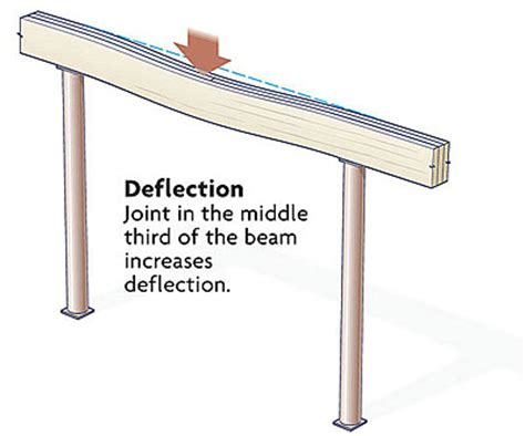 beam and joist calculations woodworking talk joints in a built up beam homebuilding