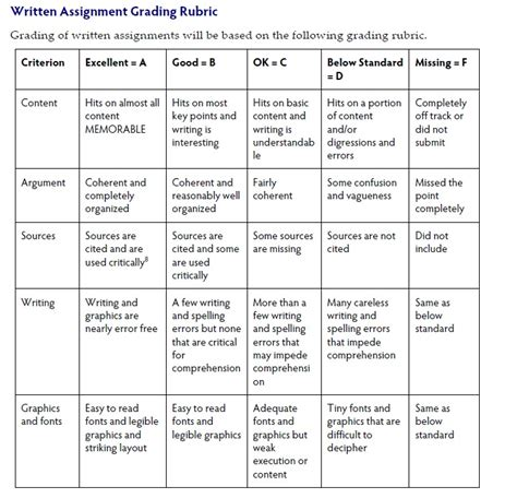 cover letter assignment rubric written assignment rubric