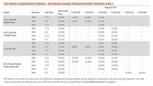 2016 Gmc Towing Capacity Chart Reviews Of Chart