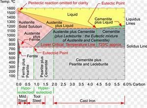 Mild Steel Phase Diagram