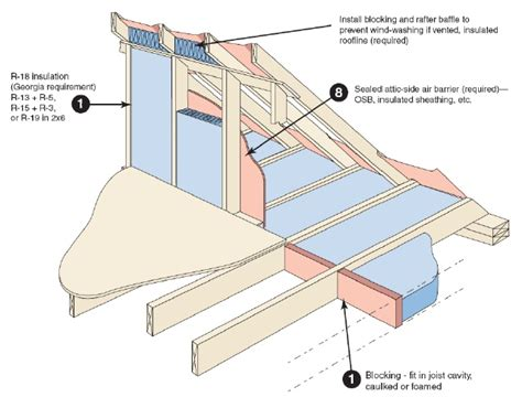 Insulating Cathedral Ceilings With Spray Foam by Insulating A Cape Cod House Greenbuildingadvisor Com