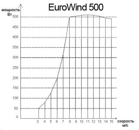 Ветрогенератор 600 квт –