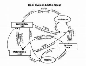 Rock Cycle Diagram Reading