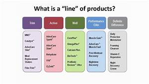 Advocare Product Lines Mp4