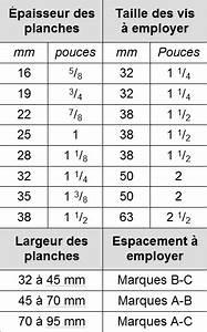 Different Type De Vis : tableau longueur des vis pour gabarit kreg jig metric ~ Premium-room.com Idées de Décoration