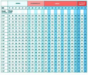 Height And Weight Chart For Women Over 40 Bmi Chart Body Mass Index Calculator Chart For Women