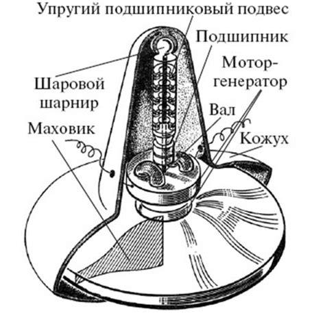 Гибрид с супермаховиком и супервариатором