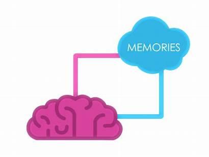 Memories Emotions Affect Memory Psychology Emotional Term