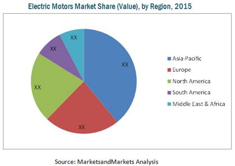 Electric Motor Market by Electric Motor Sales Market Worth 125 02 Billion Usd By 2020