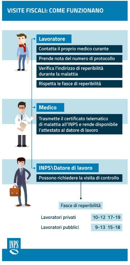 Ufficio Inps Di Competenza by Malattia E Visite Fiscali Cosa Deve Fare Il Dipendente