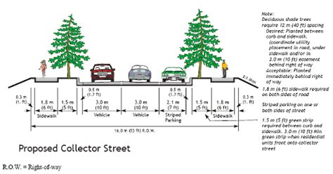 standard sidewalk size lesson 9 federal highway administration university course on bicycle and pedestrian