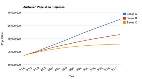 australian bureau statistics chart australian population projections