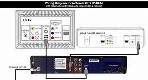 Shaw Equipment Information  Motorola Dcx3510