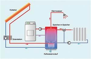 Solaranlage Selbst Bauen : solaranlage warmwasser selber bauen solaranlage warmwasser selber bauen solaranlage selber ~ Orissabook.com Haus und Dekorationen