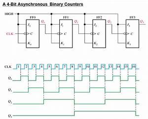 Sabikan S   Binary Counter