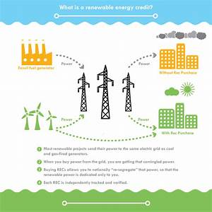 What is a Renewable Energy Credit (REC)? by TerraPass