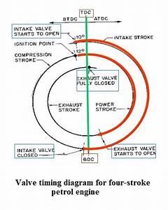 Valve Timing Diagram | Valve Timing Diagram for Four ...