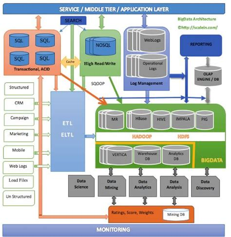 management enterprise architecture diagrams