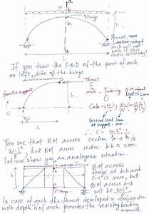 Why Is Bending Moment Anywhere On Three Hinged Arch Zero