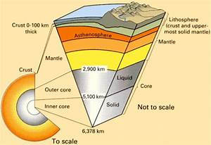 Learn Geology With James Geologist  Internal Structure Of