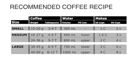 That's the cup size used in the u.s. Our latest tips for making coffee with your ESPRO Press — espro - make it better - coffee and ...