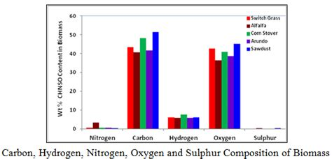 There Is Sufficient Biomass To Meet U.s